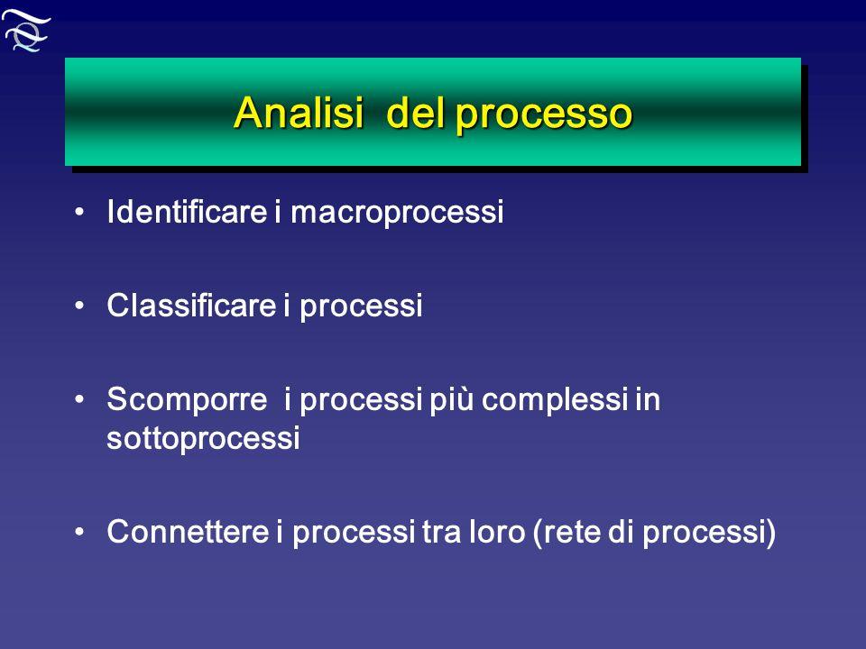 Analisi del processo Identificare i macroprocessi