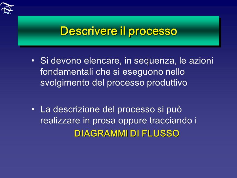 Descrivere il processo