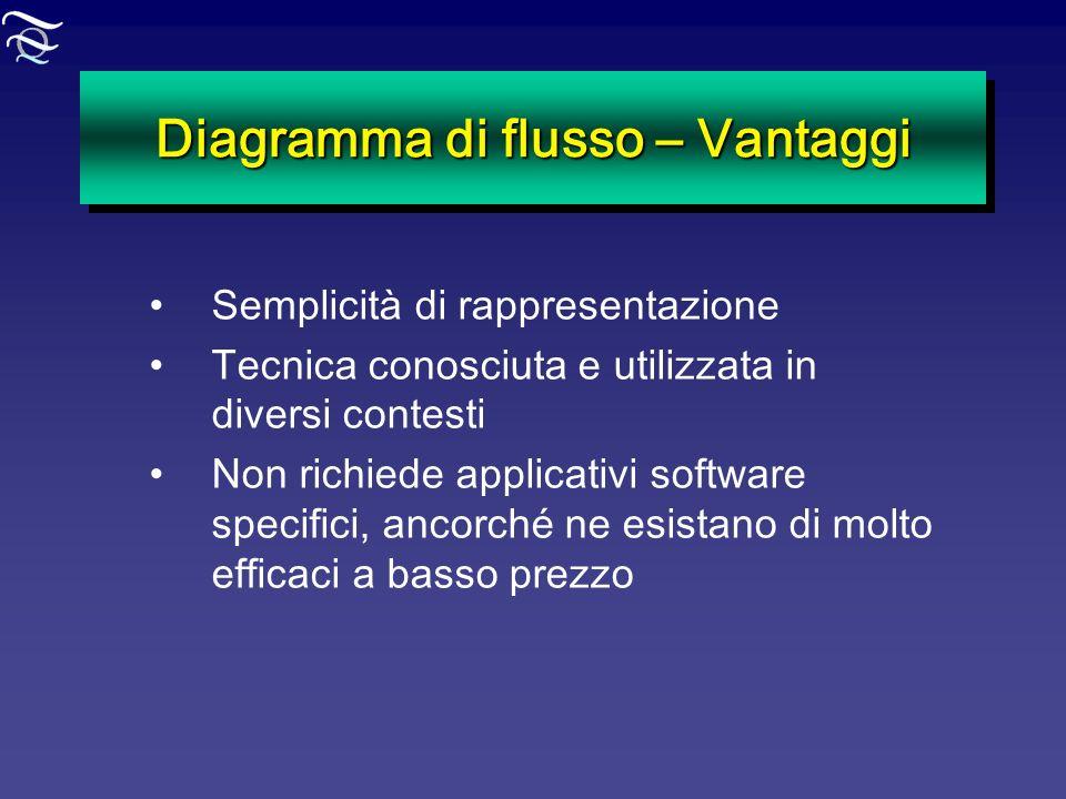Diagramma di flusso – Vantaggi