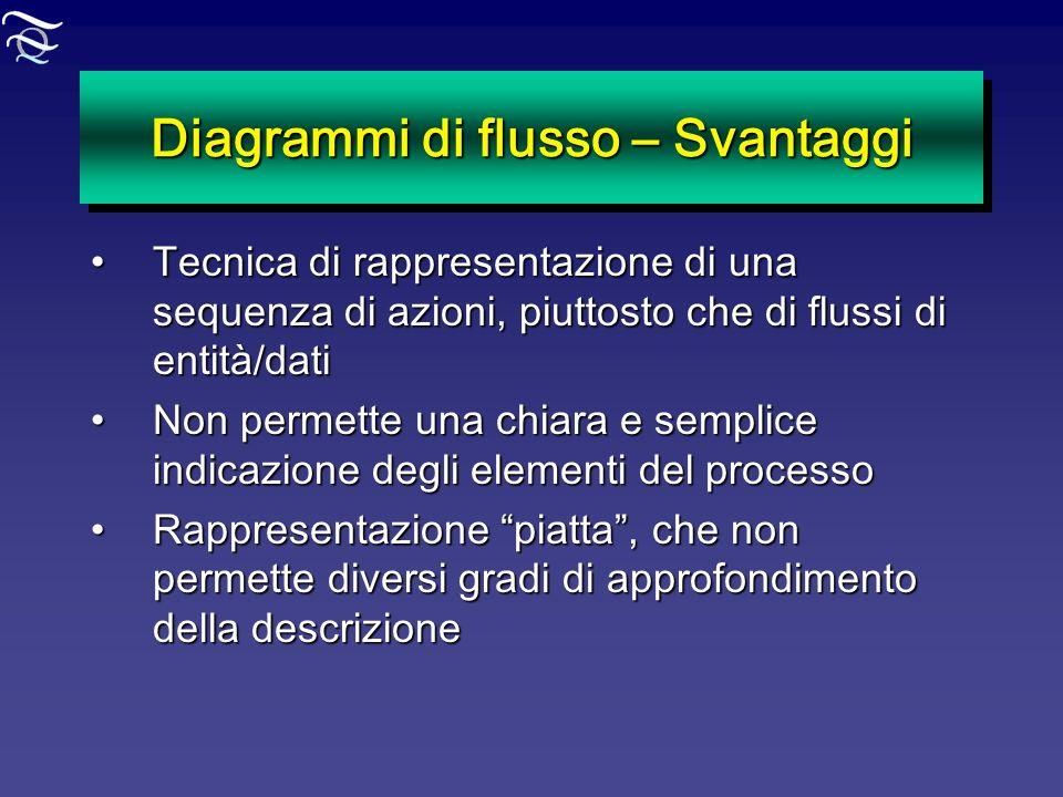 Diagrammi di flusso – Svantaggi