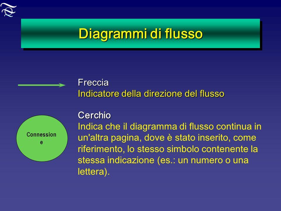 Diagrammi di flusso Freccia Indicatore della direzione del flusso