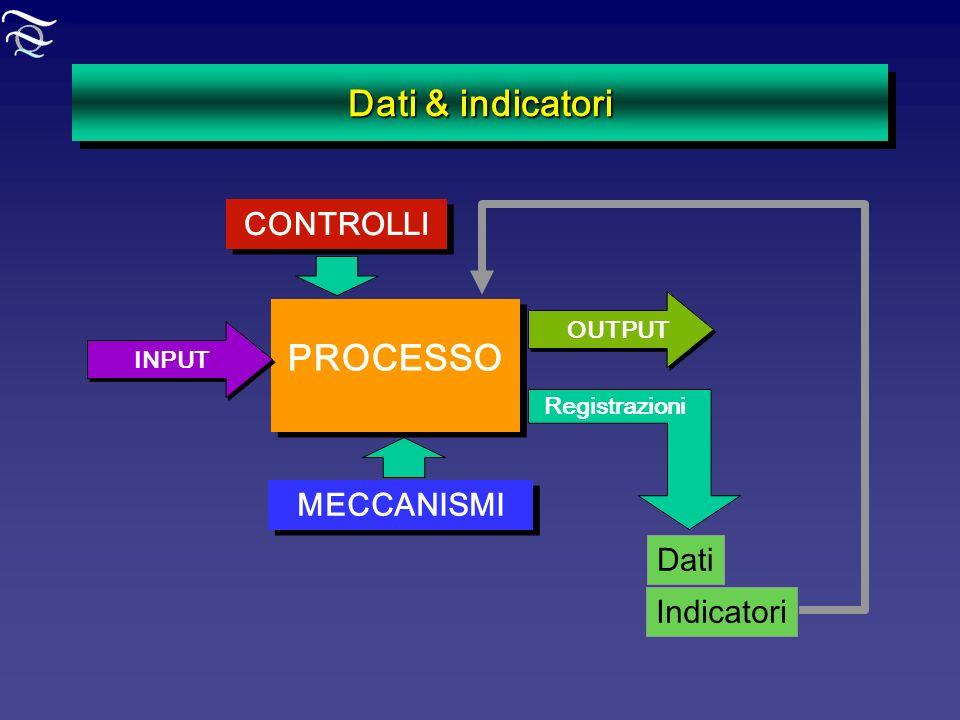 Dati & indicatori PROCESSO