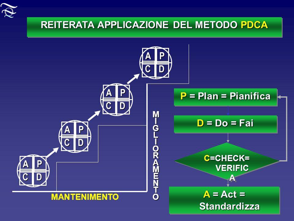 REITERATA APPLICAZIONE DEL METODO PDCA