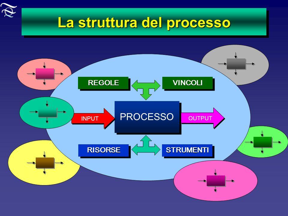 La struttura del processo
