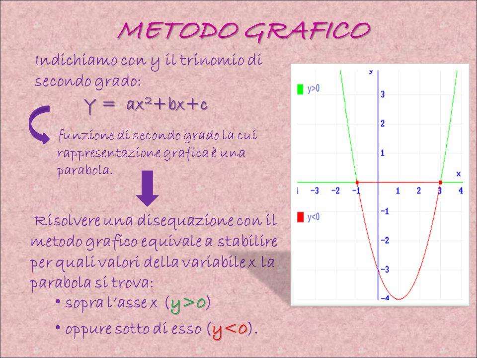 METODO GRAFICO Y = ax2+bx+c