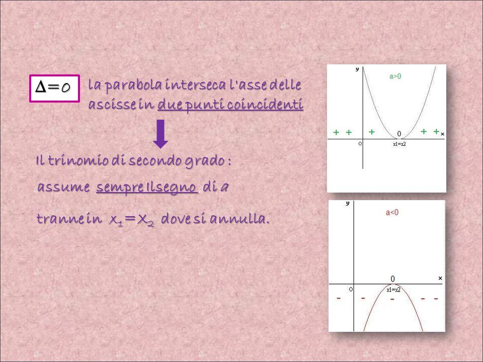 ∆=0 la parabola interseca l asse delle ascisse in due punti coincidenti. Il trinomio di secondo grado :