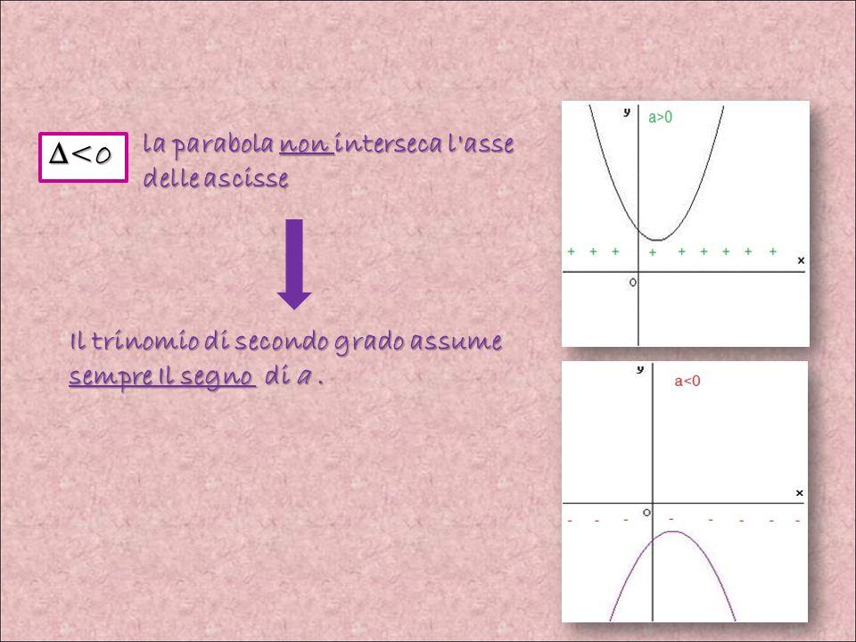 ∆<0 la parabola non interseca l asse delle ascisse