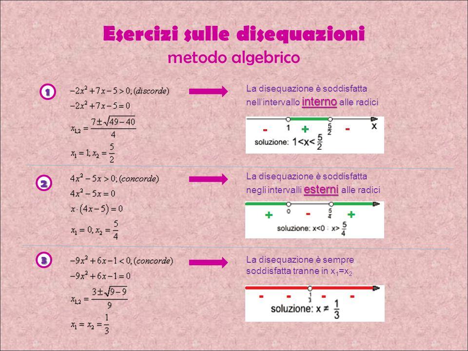 Esercizi sulle disequazioni metodo algebrico