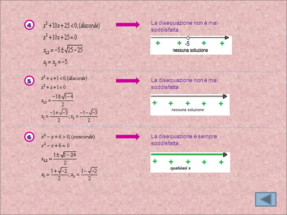 4 5 6 La disequazione non è mai soddisfatta .