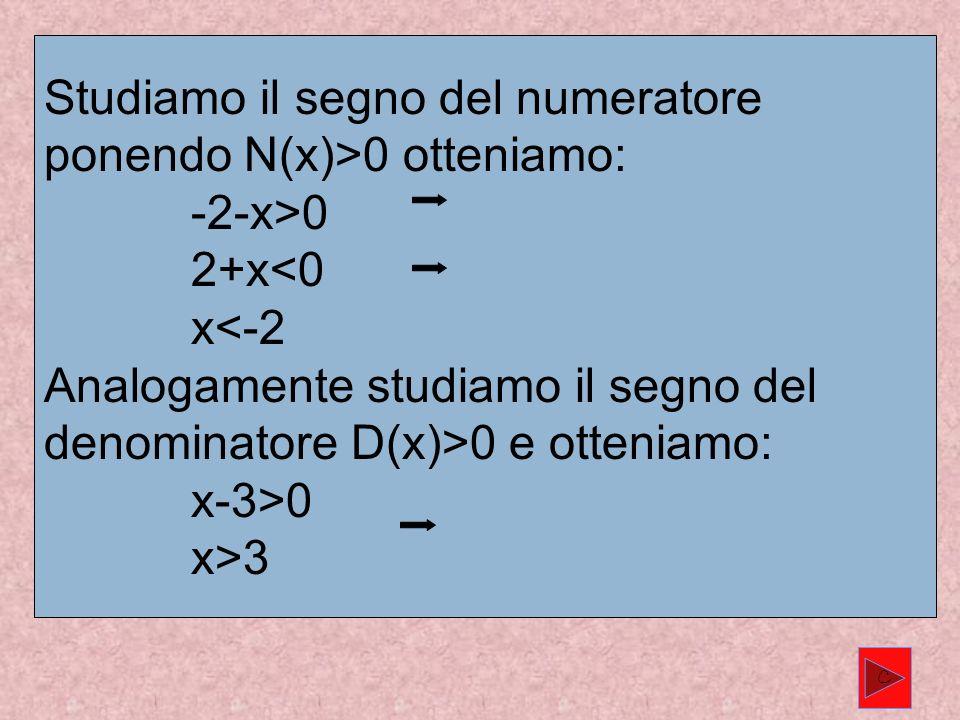 Studiamo il segno del numeratore ponendo N(x)>0 otteniamo: -2-x>0 2+x<0 x<-2 Analogamente studiamo il segno del denominatore D(x)>0 e otteniamo: x-3>0 x>3