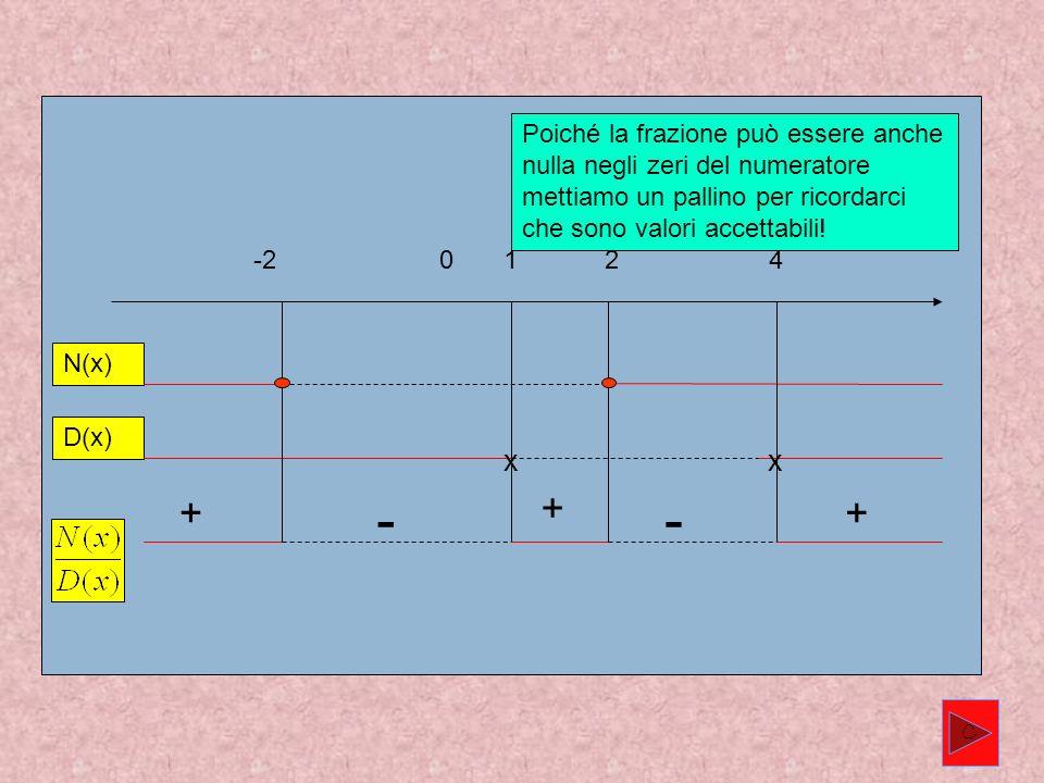 Poiché la frazione può essere anche nulla negli zeri del numeratore mettiamo un pallino per ricordarci che sono valori accettabili!