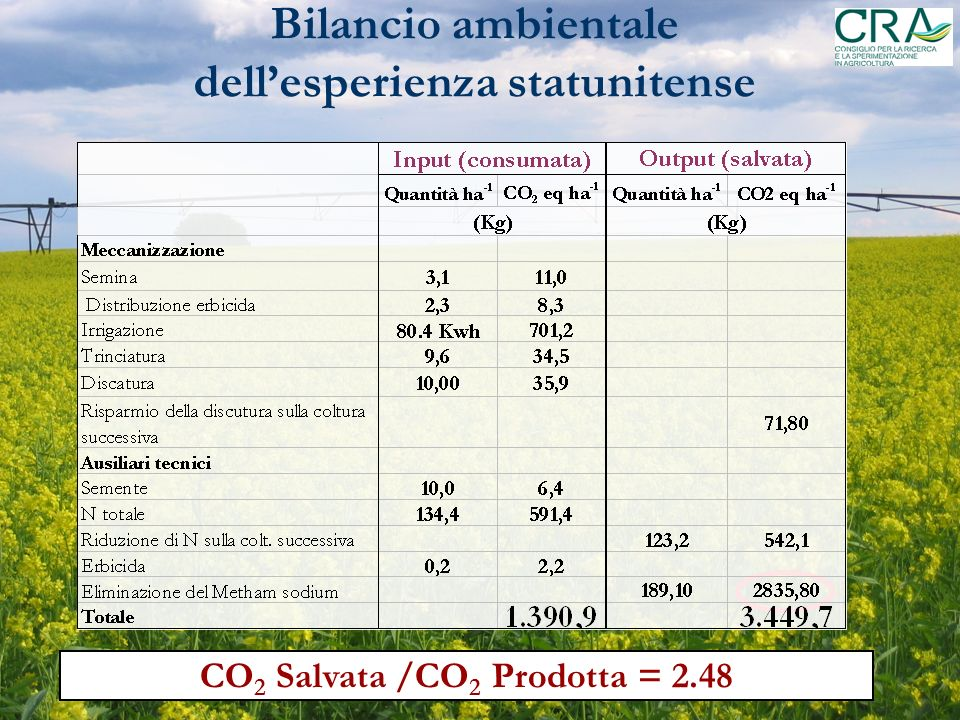 dell'esperienza statunitense CO2 Salvata /CO2 Prodotta = 2.48