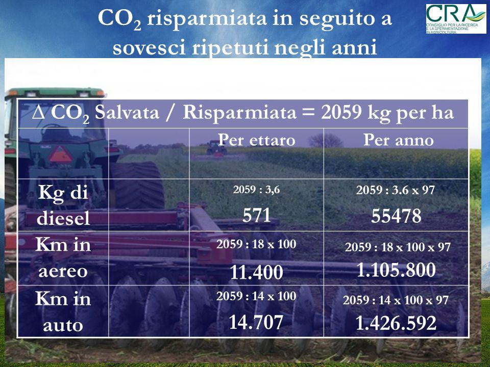 CO2 risparmiata in seguito a sovesci ripetuti negli anni