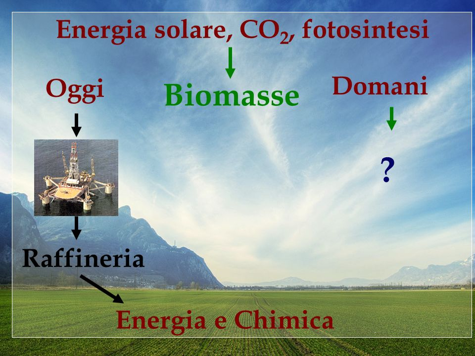 Biomasse Energia solare, CO2, fotosintesi Domani Oggi Raffineria