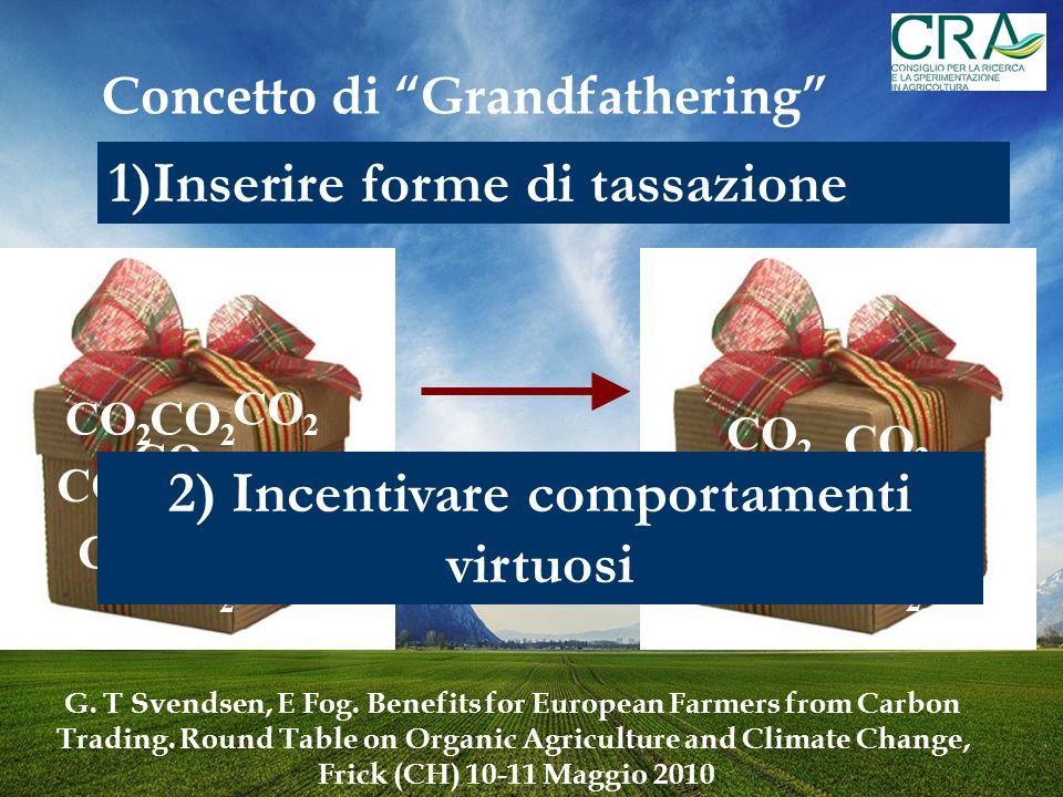 Concetto di Grandfathering 2) Incentivare comportamenti