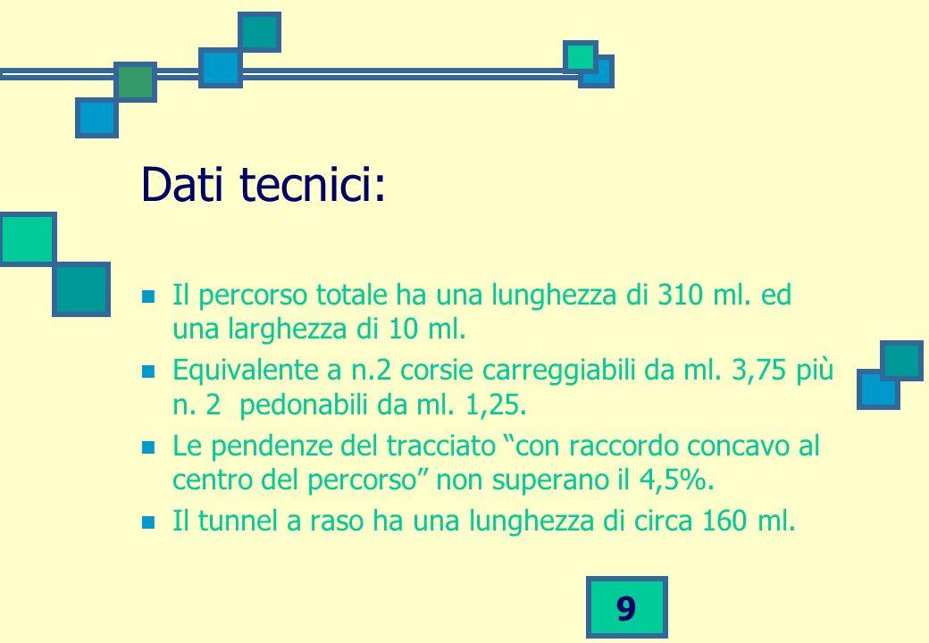 Dati tecnici: Il percorso totale ha una lunghezza di 310 ml. ed una larghezza di 10 ml.