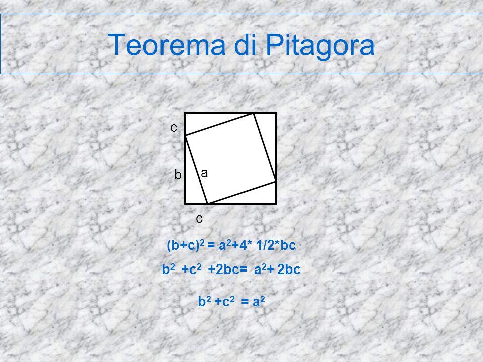 Teorema di Pitagora c a b c (b+c)2 = a2+4* 1/2*bc b2 +c2 +2bc= a2+ 2bc