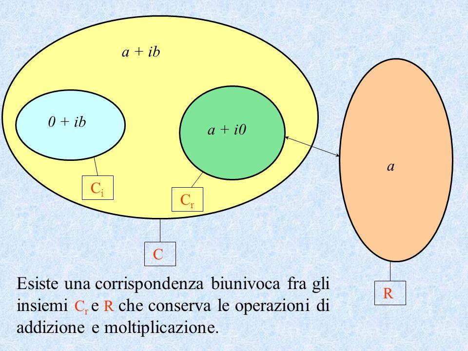 a + ib 0 + ib. a + i0. a. Ci. Cr. C.