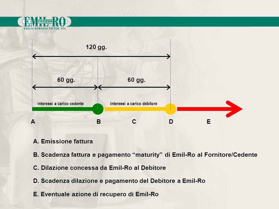 C. Dilazione concessa da Emil-Ro al Debitore