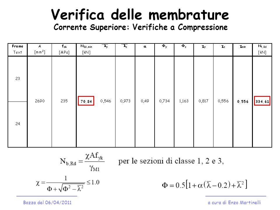 Verifica delle membrature