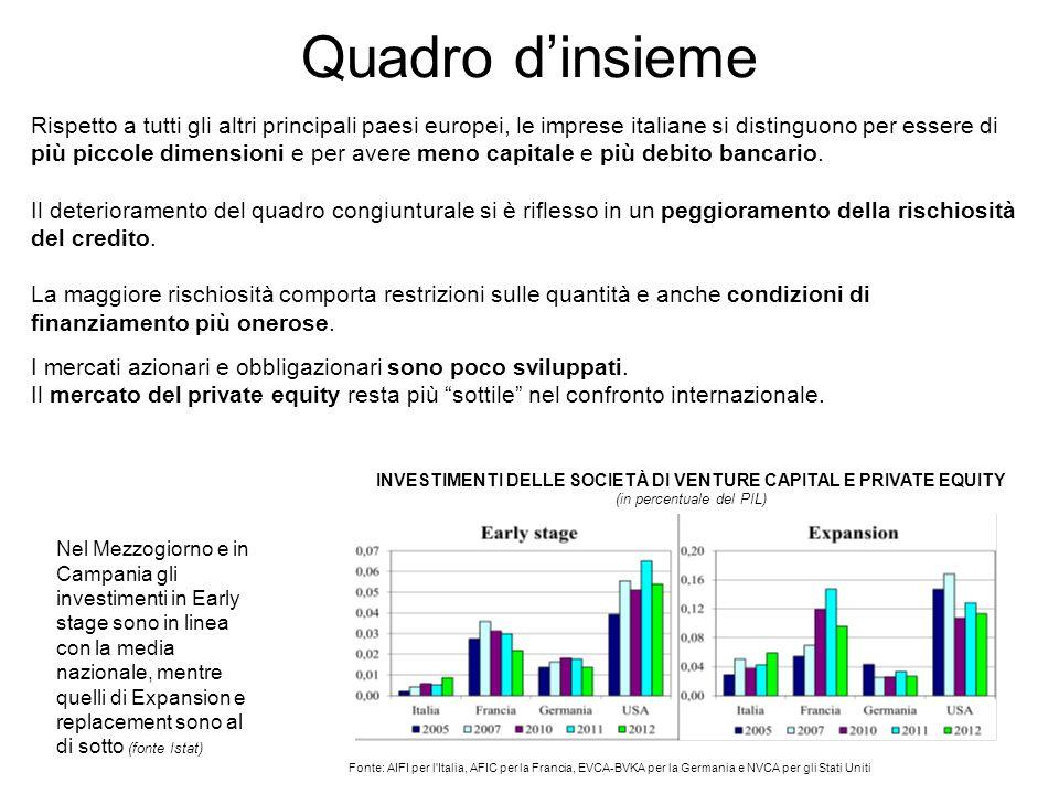 INVESTIMENTI DELLE SOCIETÀ DI VENTURE CAPITAL E PRIVATE EQUITY