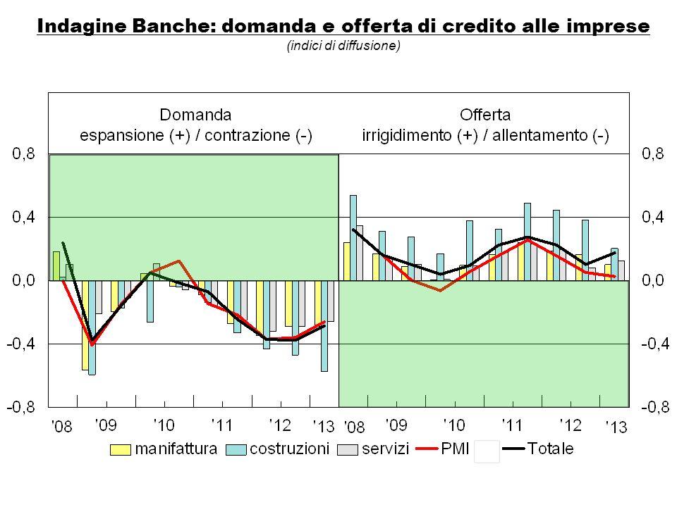 Indagine Banche: domanda e offerta di credito alle imprese