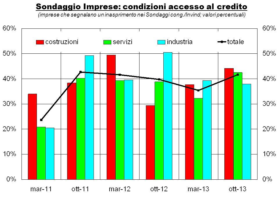 Sondaggio Imprese: condizioni accesso al credito