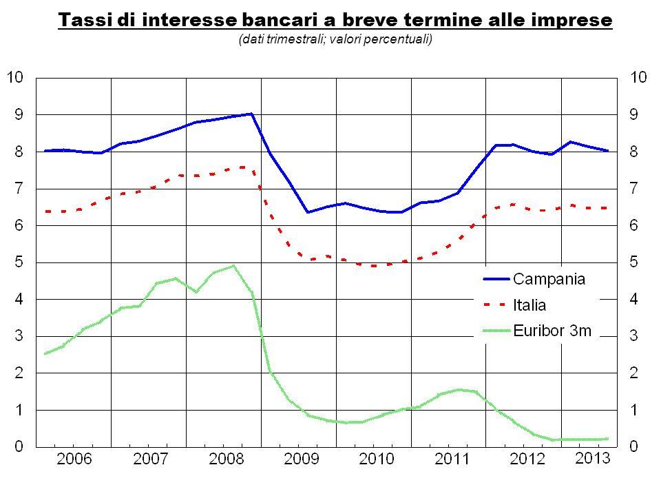 Tassi di interesse bancari a breve termine alle imprese