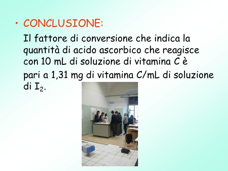 CONCLUSIONE: Il fattore di conversione che indica la quantità di acido ascorbico che reagisce con 10 mL di soluzione di vitamina C è.