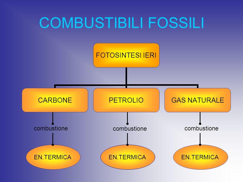 COMBUSTIBILI FOSSILI combustione combustione combustione EN.TERMICA