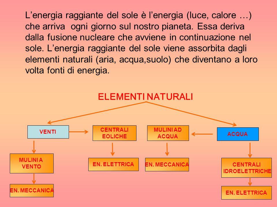 L'energia raggiante del sole è l'energia (luce, calore …) che arriva ogni giorno sul nostro pianeta. Essa deriva dalla fusione nucleare che avviene in continuazione nel sole. L'energia raggiante del sole viene assorbita dagli elementi naturali (aria, acqua,suolo) che diventano a loro volta fonti di energia.