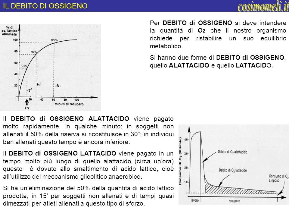 cosimomeli.it IL DEBITO DI OSSIGENO