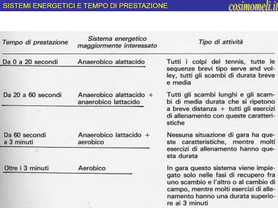 cosimomeli.it SISTEMI ENERGETICI E TEMPO DI PRESTAZIONE
