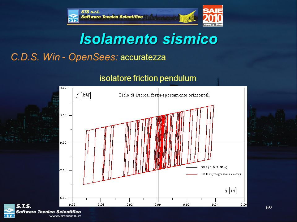 Isolamento sismico C.D.S. Win - OpenSees: accuratezza
