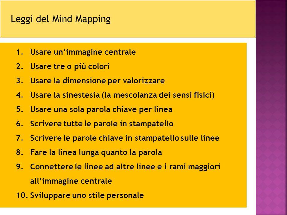 Leggi del Mind Mapping Usare un'immagine centrale