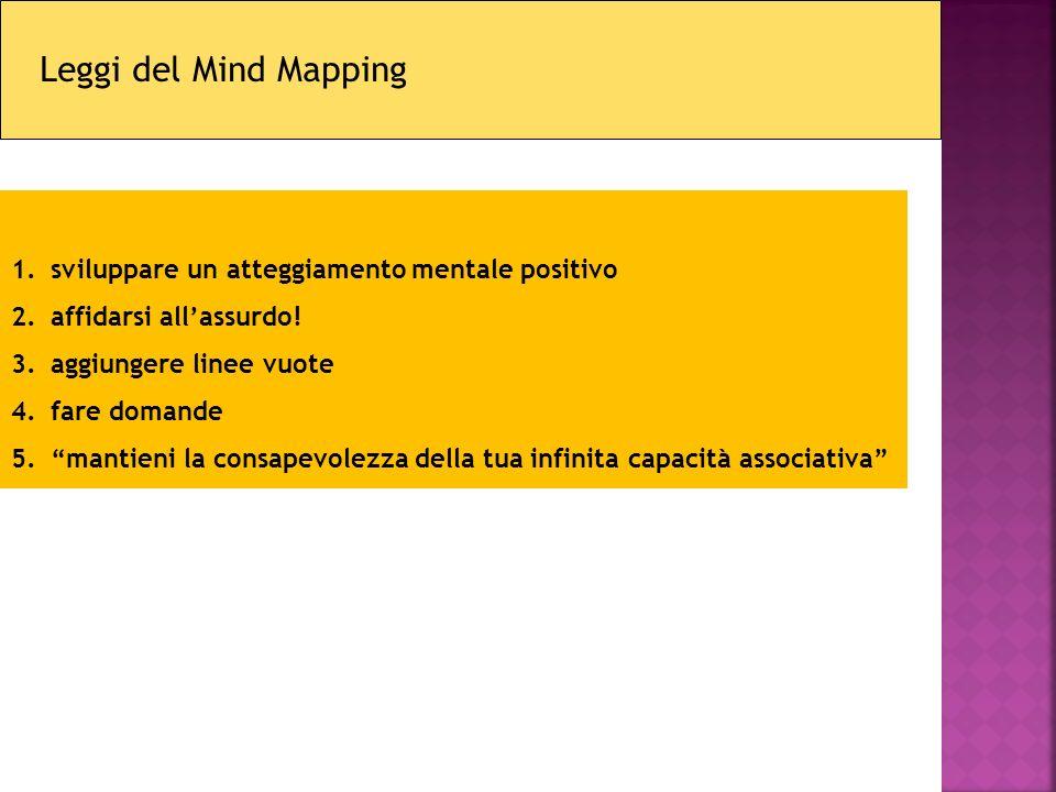 Leggi del Mind Mapping sviluppare un atteggiamento mentale positivo
