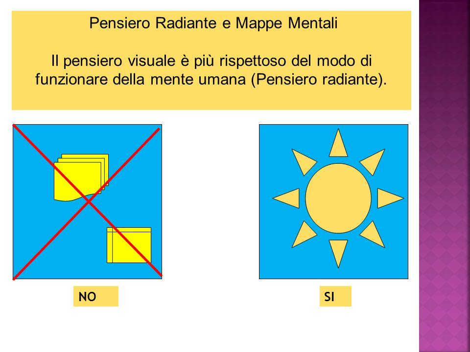 Pensiero Radiante e Mappe Mentali