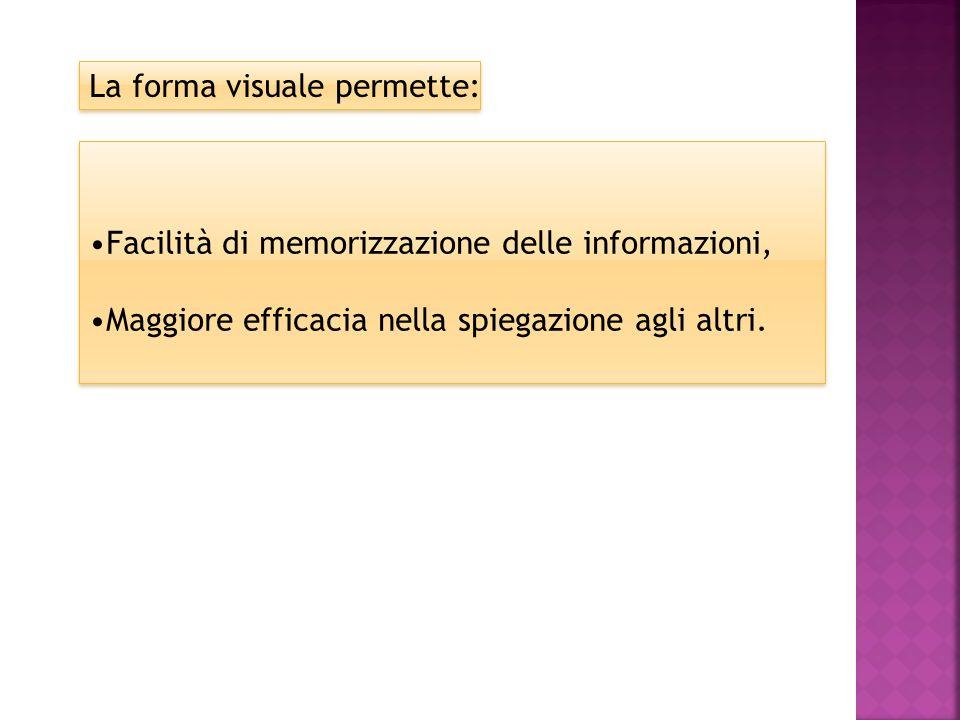 La forma visuale permette:
