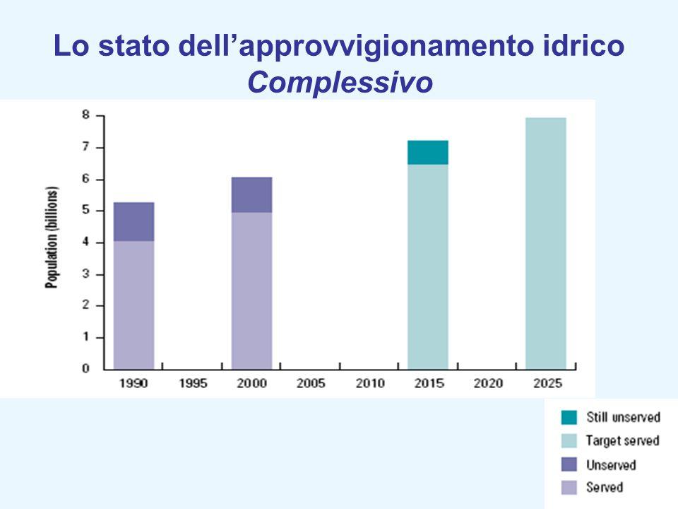 Lo stato dell'approvvigionamento idrico Complessivo
