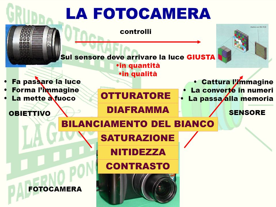 LA FOTOCAMERA OTTURATORE DIAFRAMMA BILANCIAMENTO DEL BIANCO