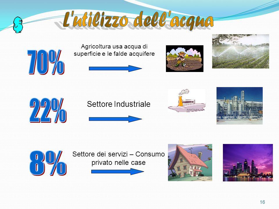 L utilizzo dell acqua 70% 22% 8% Settore Industriale