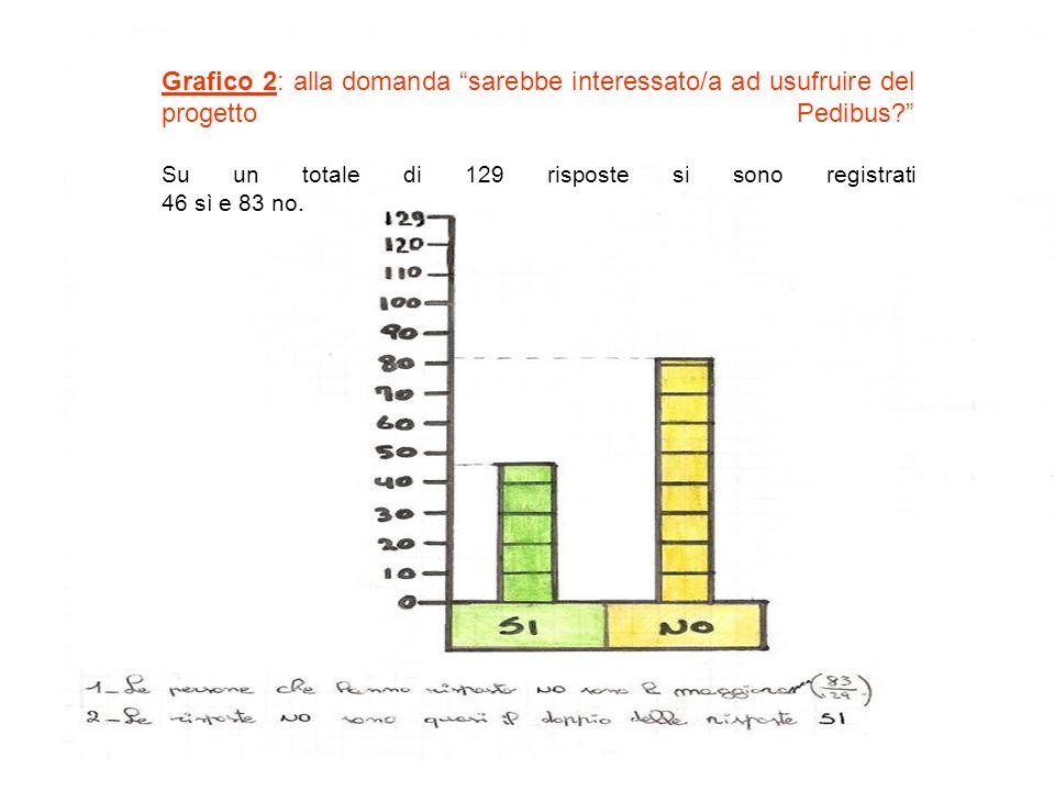 Grafico 2: alla domanda sarebbe interessato/a ad usufruire del progetto Pedibus Su un totale di 129 risposte si sono registrati 46 sì e 83 no.