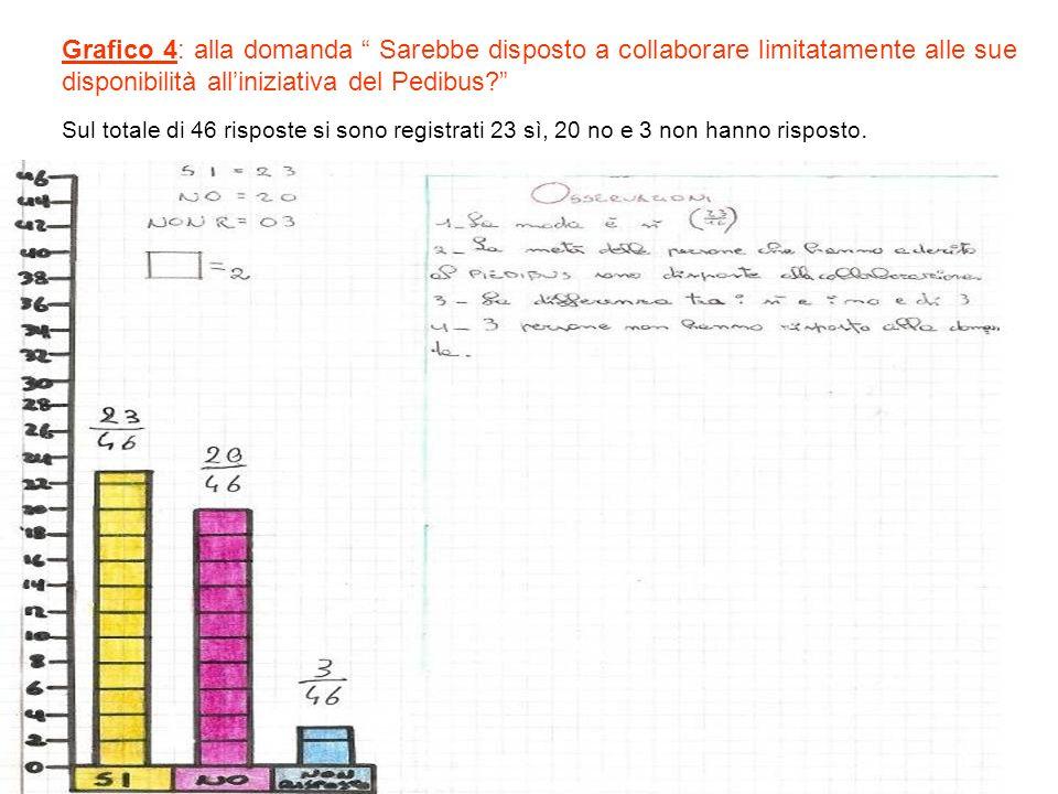 Grafico 4: alla domanda Sarebbe disposto a collaborare limitatamente alle sue disponibilità all'iniziativa del Pedibus