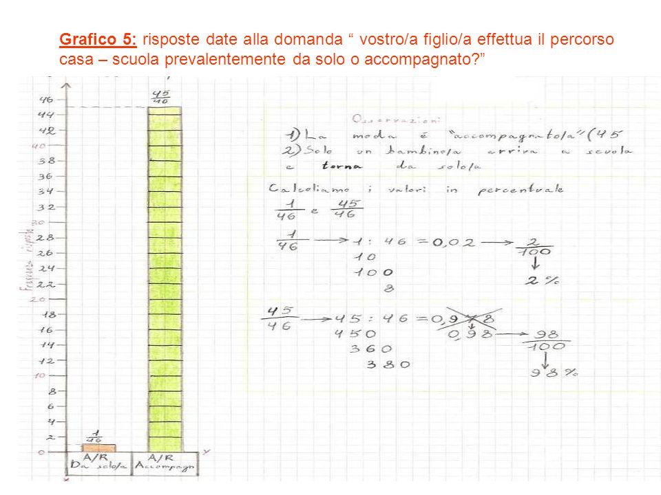 Grafico 5: risposte date alla domanda vostro/a figlio/a effettua il percorso casa – scuola prevalentemente da solo o accompagnato