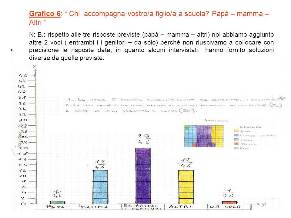 Grafico 6: Chi accompagna vostro/a figlio/a a scuola