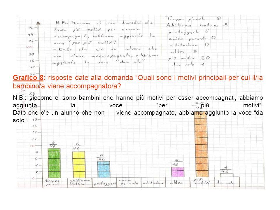 Grafico 8: risposte date alla domanda Quali sono i motivi principali per cui il/la bambino/a viene accompagnato/a