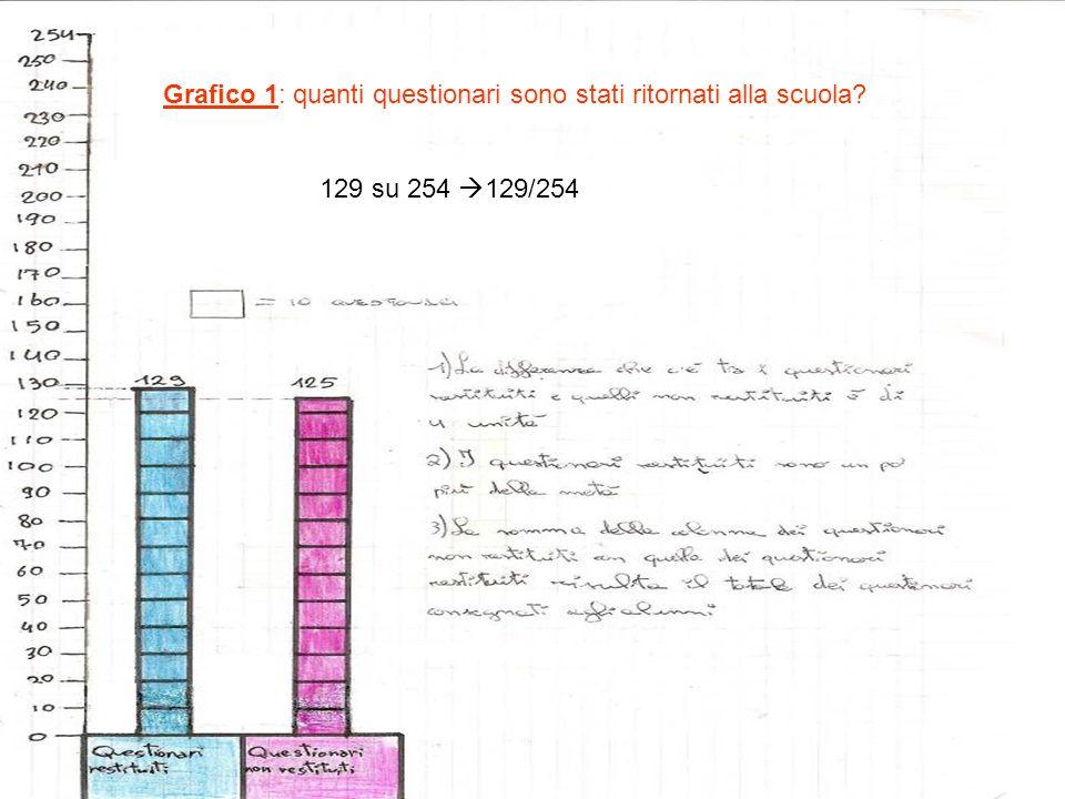 Grafico 1: quanti questionari sono stati ritornati alla scuola
