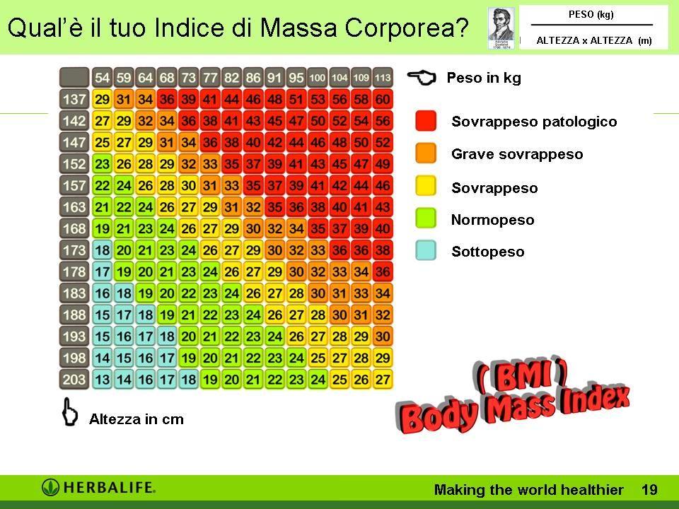 Qual'è il tuo Indice di Massa Corporea