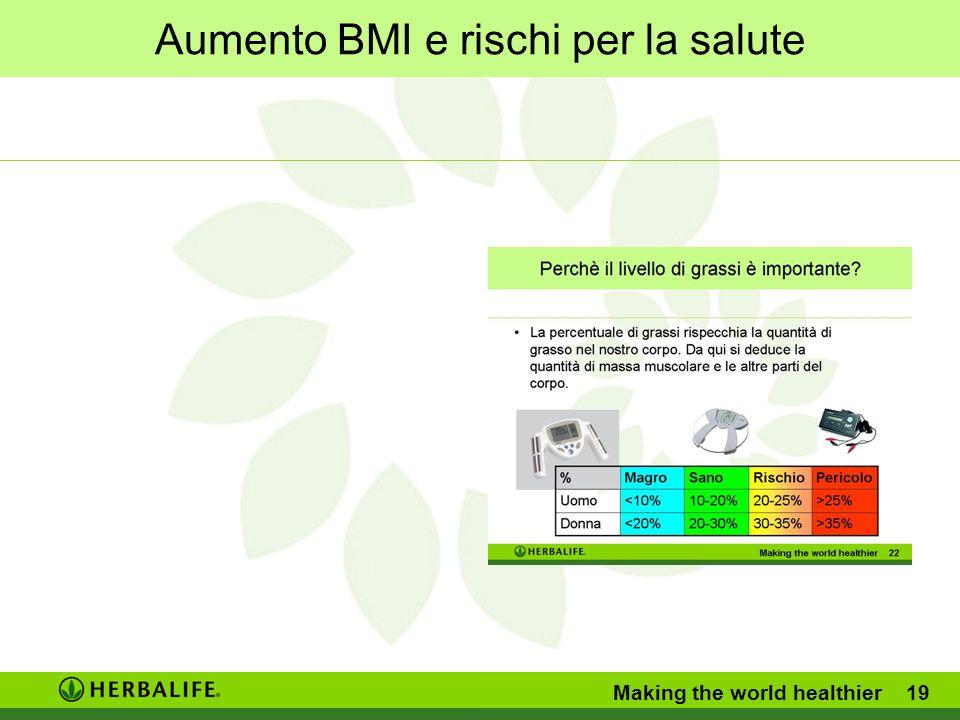 Aumento BMI e rischi per la salute