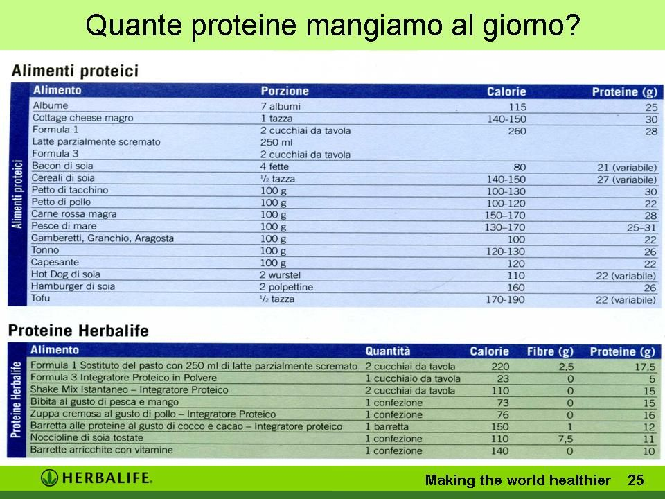 Quante proteine mangiamo al giorno